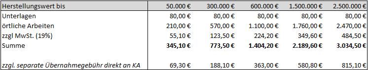 Tabelle Gebäudevermessung